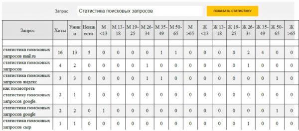 Статистика поисковых запросов mail.ru
