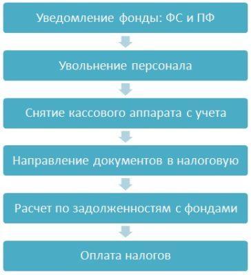 этапы закрытия ИП