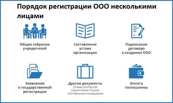 порядок регистрации ООО