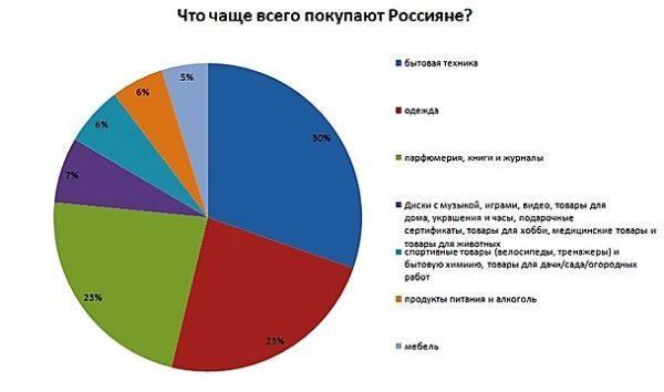 Статистика спроса на товары