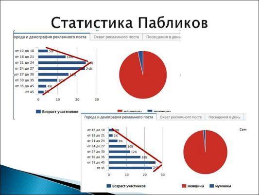 Статистика пабликов