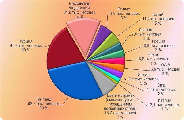 Статистика туристов