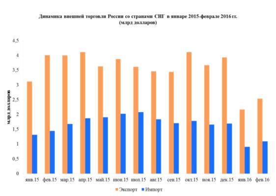 Статистика импорта товаров