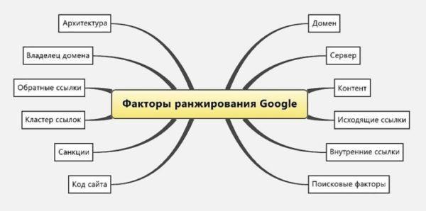 критерии ранжирование гугл