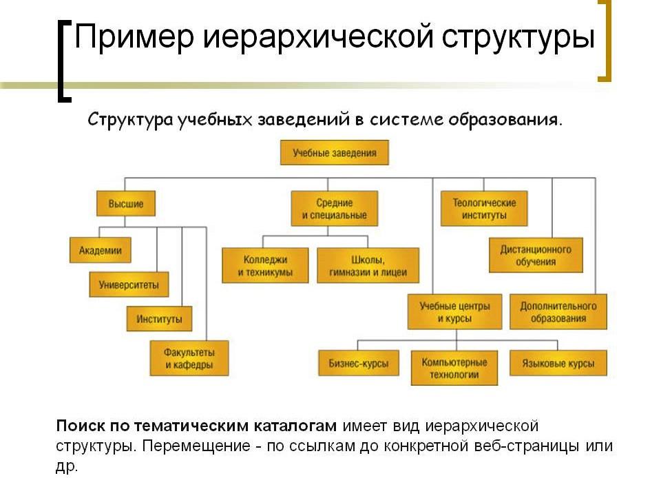 Иерархическая структура сайта