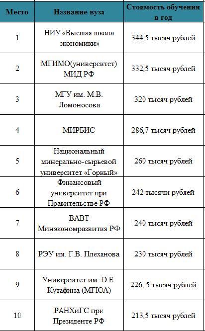 Дорогостоящие московские университеты