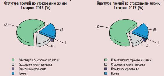 Статистика страхования жизни