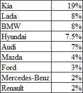 Список наиболее покупаемых машин