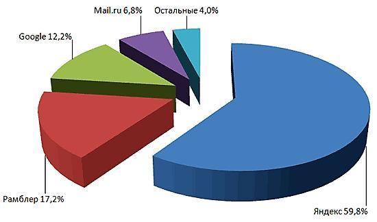Статистика запросов других поисковых систем