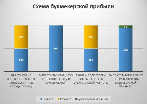 Букмекерская статистика
