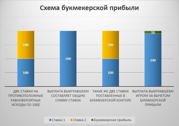 ставки статистика букмекерские