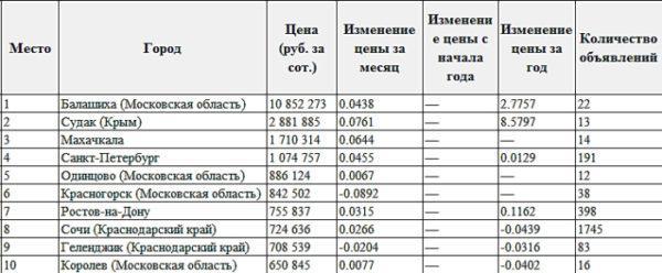 Статистика стоимости земли