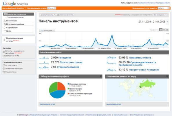 Статистика запросов Google Analytics