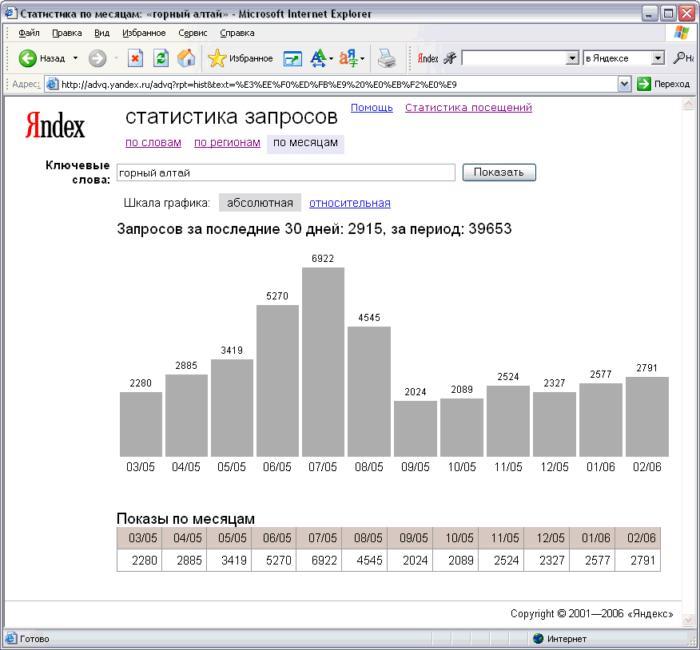 Статистика запросов Яндекс