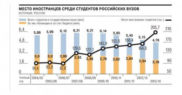 Количество иностранных студентов в Российских ВУЗах