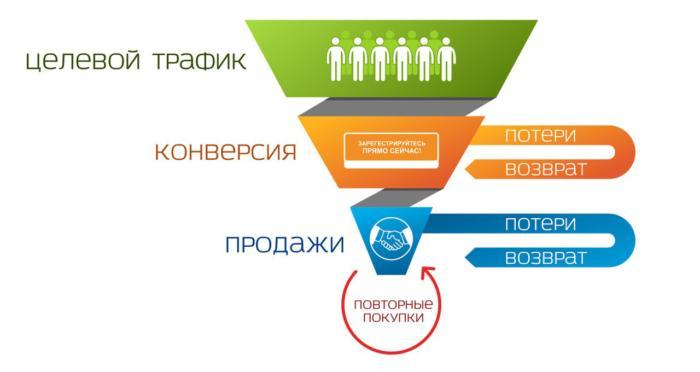 схема конверсии сайта