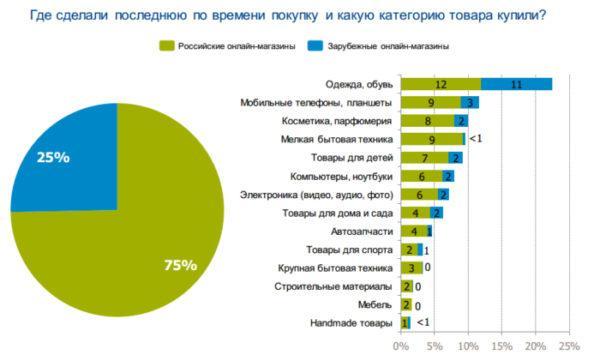 Статистика запросов на торговых сайтах