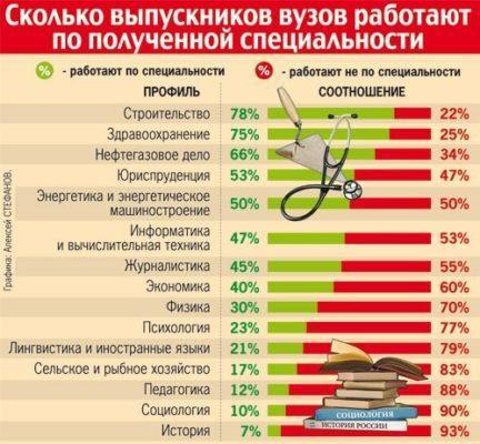 Статистика выпускников работающих по специальности