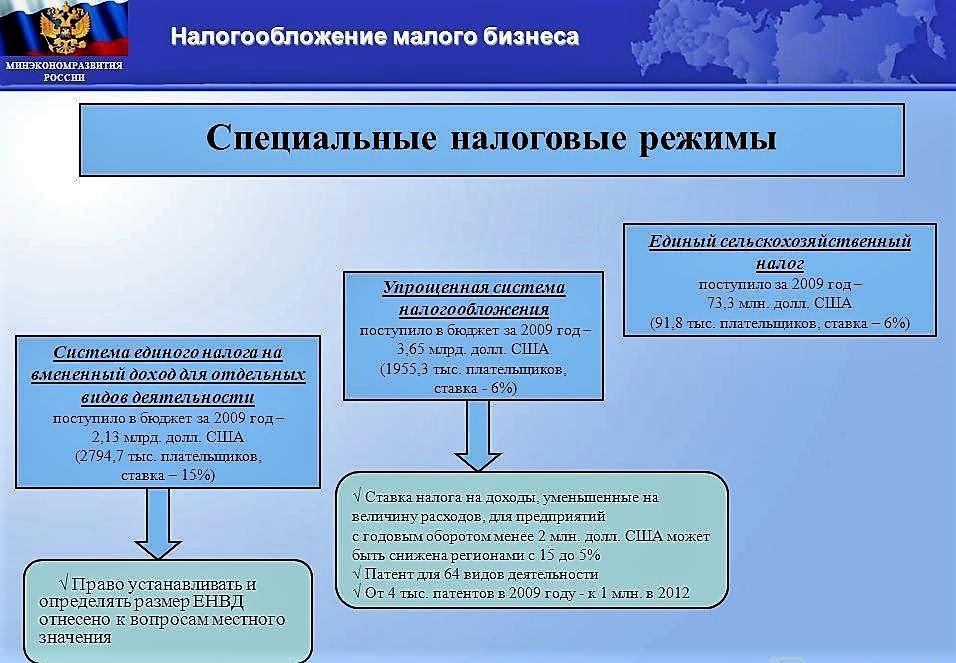 Ставки транспортного налога в санкт-петербурге в 2009год прогнозы на спорт litebets