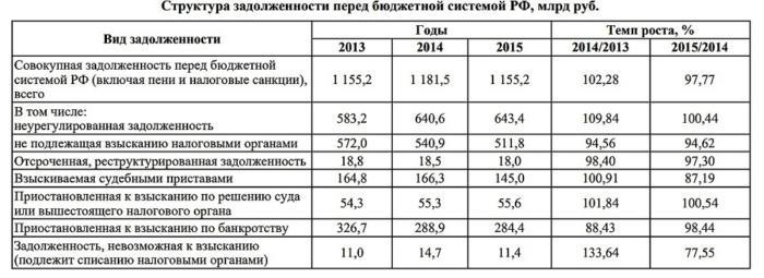 статистика налоговой задолженности