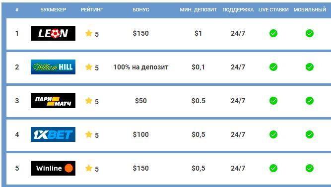 Рейтинг букмекерских компаний