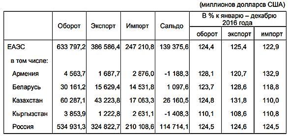 Статистика торговли ЕАЭС