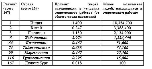 Статистика торговли людьми