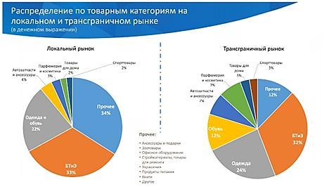 Статистика интернет-торговли