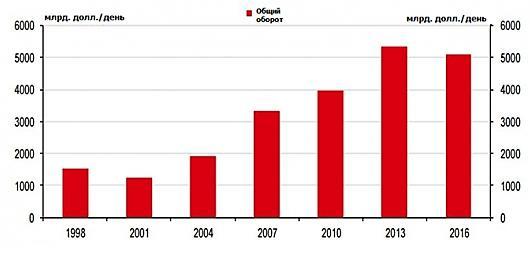 Статистика торговли рынка Forex
