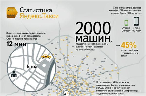 Статистика компании Яндекс-Такси