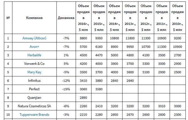 Статистика сетевых компаний