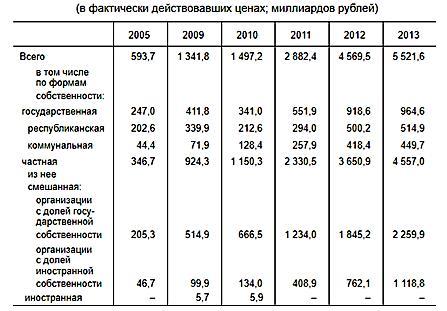 Статистика фирменной торговли