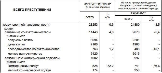 Статистика коррупции