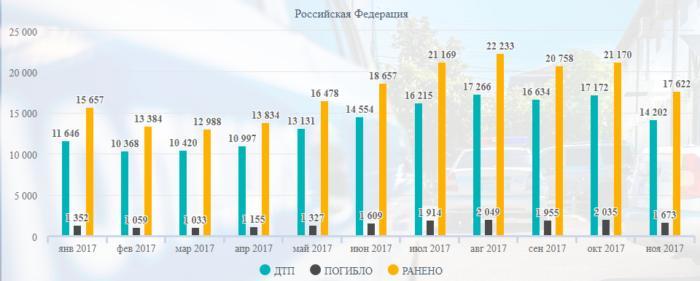 Данные ГИБДД МВД