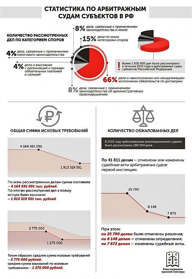 Статистика арбитражных судов