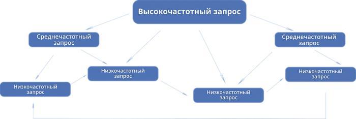 Структура запросов и их ранжирование