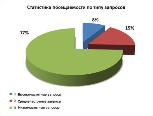 статистика посещаемости по видам запросов