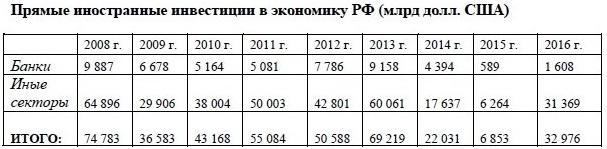 Статистика инвестиций в РФ
