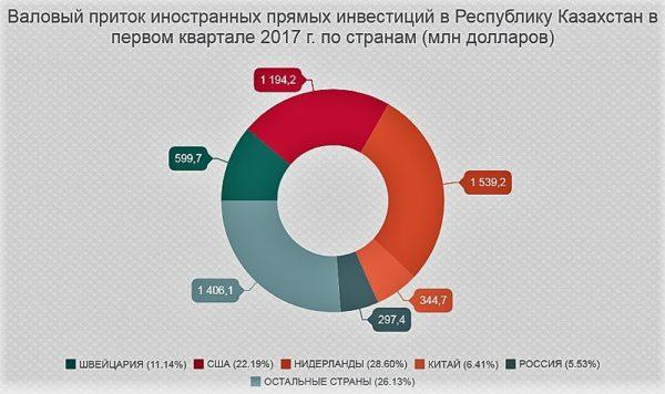 Инвестиции в Казахстан