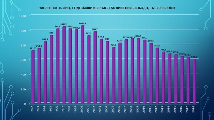 Статистика заключенных в России