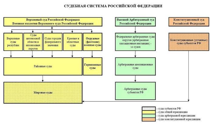 Устройство судебной системы РФ