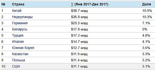 Структура российского экспорта по странам