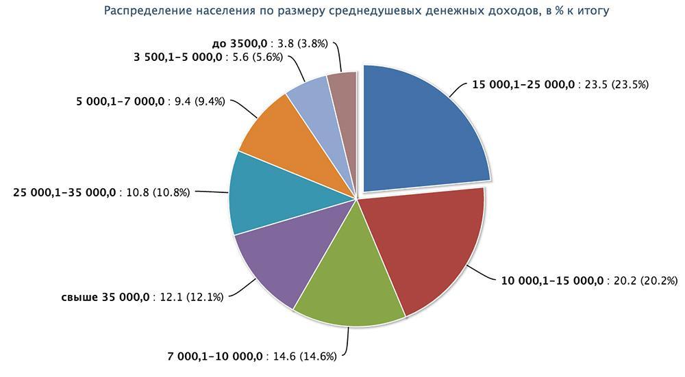 Распределение населения по размеру доходов