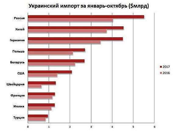 Украинский импорт
