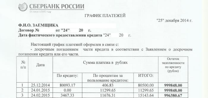 График платежей по кредиту Сбербанка