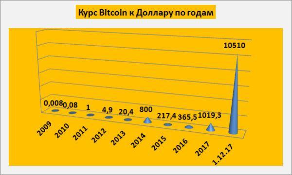 Статистика биткоина