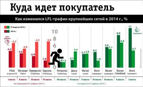 Статистика посещаемости ТЦ