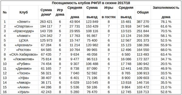 Статистика посещаемости матчей РФПЛ