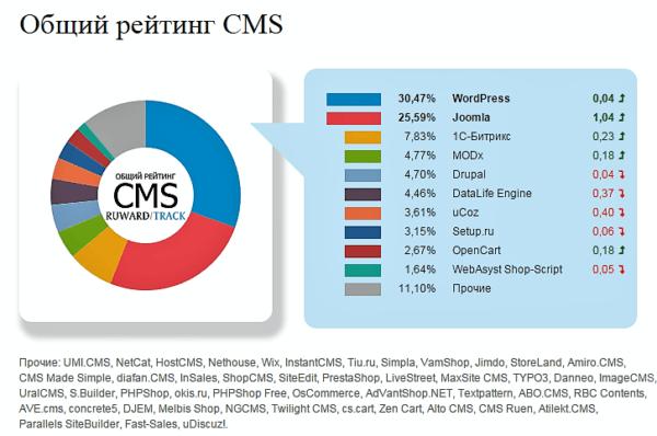 Статистика посещений в CMS
