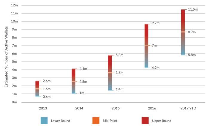 статистика роста биткоин-кошельков